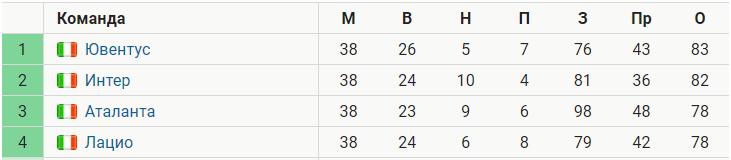 «Ювентус» обогнал «Интер» на 1 очко. Впервые за 18 лет разница между 1-м и 2-м клубами Италии минимальна