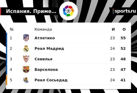 «Севилья» обошла «Барселону» и занимает 3-е место. Команды сыграют в следующем туре