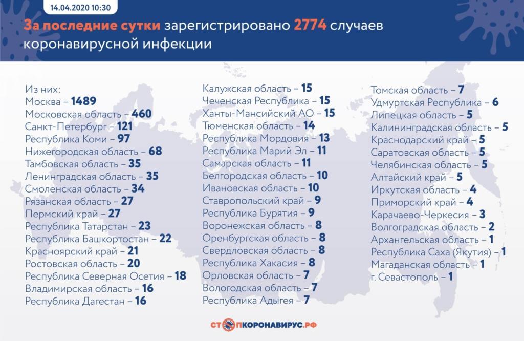 В каких регионах зарегистрировано больше всего зараженных коронавирусом за сутки