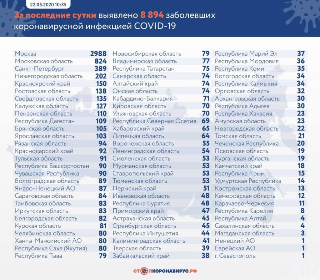 Где и сколько заражённых коронавирусом выявили в России за сутки