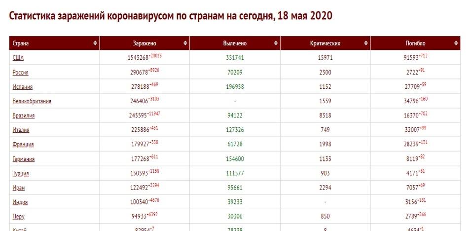 Пандемия коронавируса в мире. Россия закрепилась на 2 месте по числу заражённых