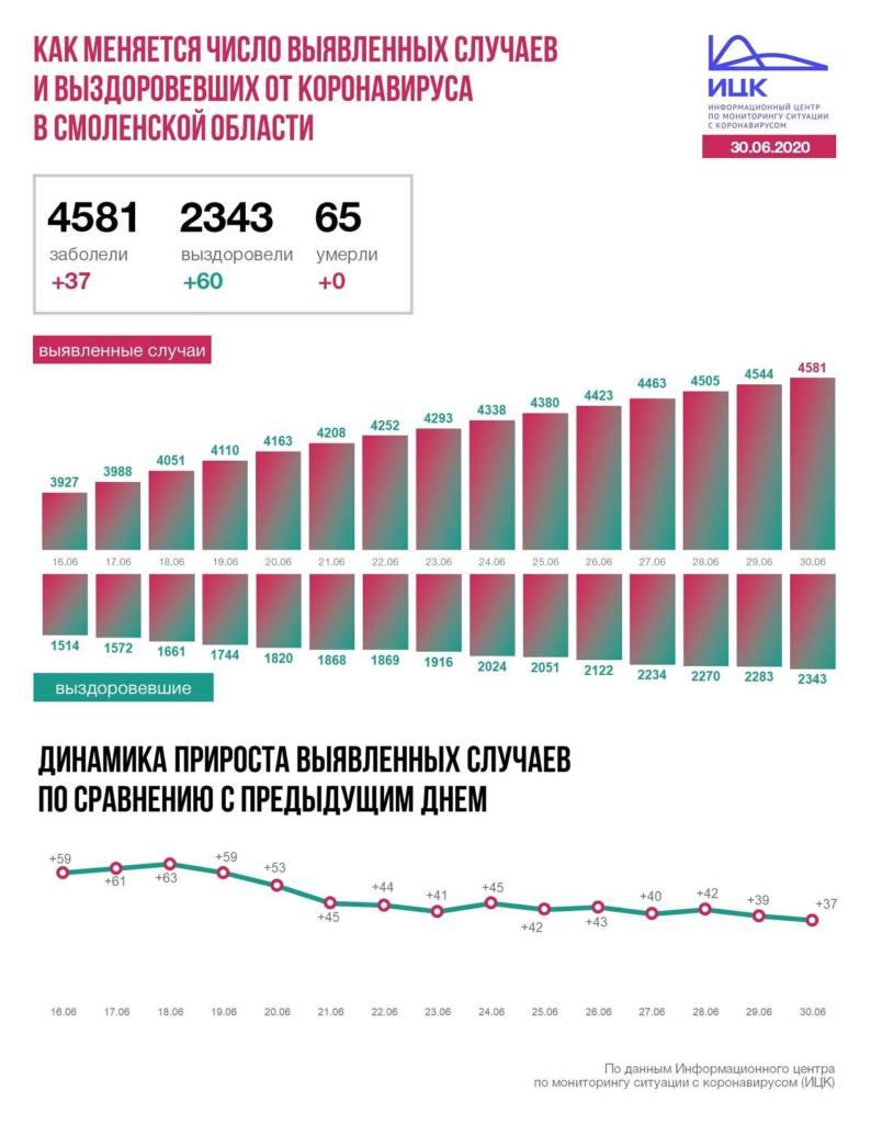 В Смоленской области число выздоровевших от коронавируса превысило число заболевших за сутки