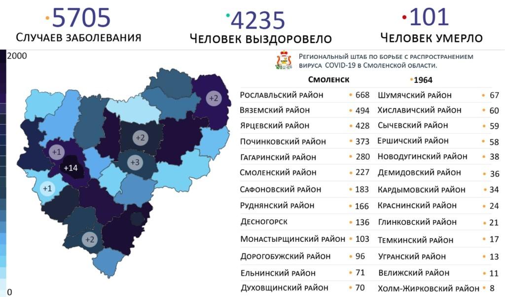 В Дорогобуже продолжается рост зараженных коронавирусом