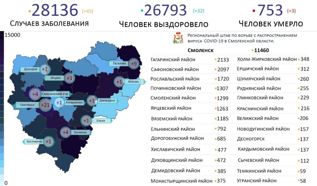 Новые случаи коронавируса выявили в 10 районах Смоленской области на 30 марта