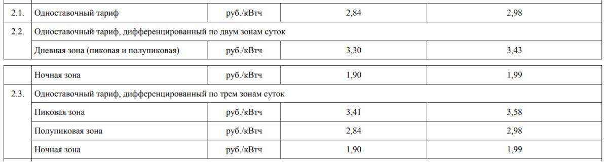 Как изменится тариф на электроэнергию для смолян с 1 июня