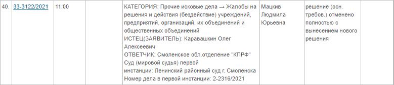 В Смоленской области суд признал незаконным исключение из партии руководителя горкома КПРФ