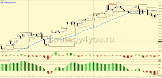 +2250 пунктов — Стратегия форекс «ChaSyBi» для GBP/USD и GBP/JPY
