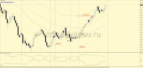 +1900 пунктов — Стратегия форекс «Quantum» по AUD/JPY